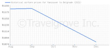 Price overview for flights from Vancouver to Belgrade