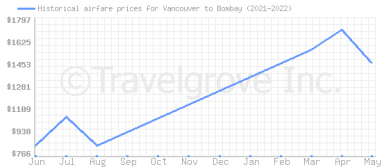 Price overview for flights from Vancouver to Bombay