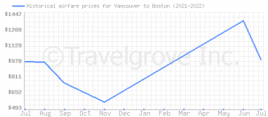 Price overview for flights from Vancouver to Boston