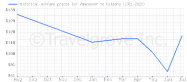Price overview for flights from Vancouver to Calgary