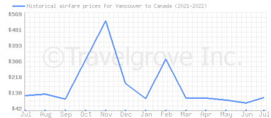 Price overview for flights from Vancouver to Canada
