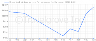 Price overview for flights from Vancouver to Caribbean