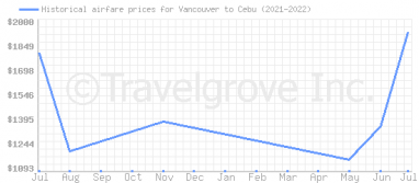 Price overview for flights from Vancouver to Cebu