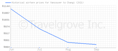 Price overview for flights from Vancouver to Changi