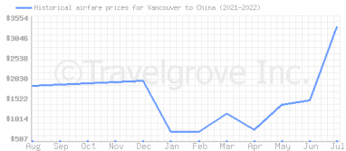 Price overview for flights from Vancouver to China