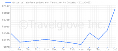 Price overview for flights from Vancouver to Colombo