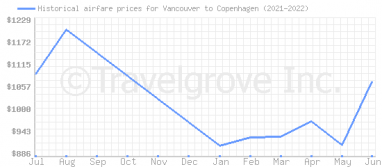 Price overview for flights from Vancouver to Copenhagen