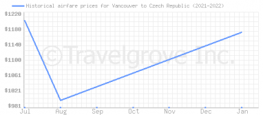 Price overview for flights from Vancouver to Czech Republic