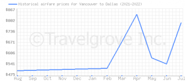 Price overview for flights from Vancouver to Dallas