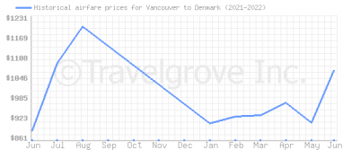 Price overview for flights from Vancouver to Denmark