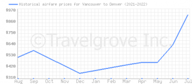 Price overview for flights from Vancouver to Denver