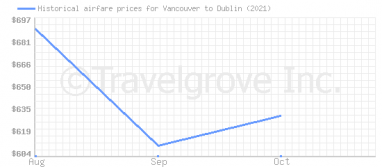 Price overview for flights from Vancouver to Dublin
