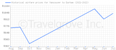 Price overview for flights from Vancouver to Durham
