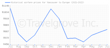 Price overview for flights from Vancouver to Europe