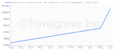 Price overview for flights from Vancouver to Fort Lauderdale