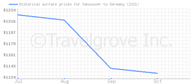 Price overview for flights from Vancouver to Germany