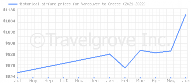 Price overview for flights from Vancouver to Greece