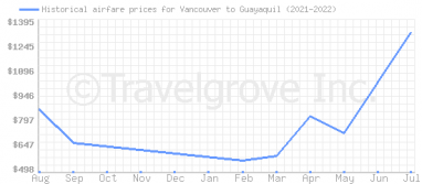 Price overview for flights from Vancouver to Guayaquil