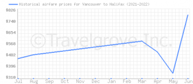 Price overview for flights from Vancouver to Halifax