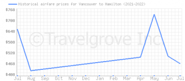 Price overview for flights from Vancouver to Hamilton