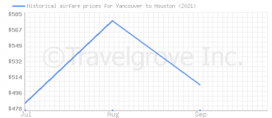 Price overview for flights from Vancouver to Houston