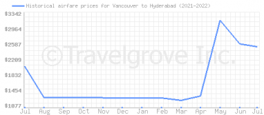 Price overview for flights from Vancouver to Hyderabad