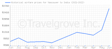 Price overview for flights from Vancouver to India
