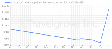 Price overview for flights from Vancouver to Italy