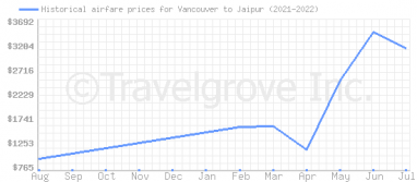 Price overview for flights from Vancouver to Jaipur