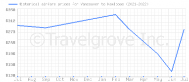 Price overview for flights from Vancouver to Kamloops