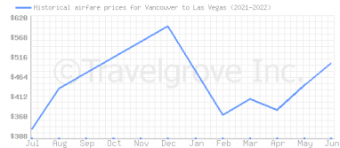 Price overview for flights from Vancouver to Las Vegas