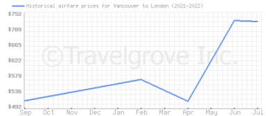 Price overview for flights from Vancouver to London