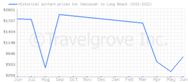 Price overview for flights from Vancouver to Long Beach