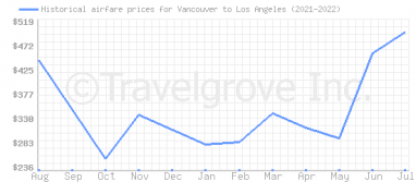Price overview for flights from Vancouver to Los Angeles