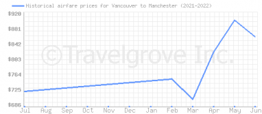 Price overview for flights from Vancouver to Manchester