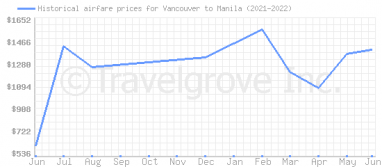 Price overview for flights from Vancouver to Manila