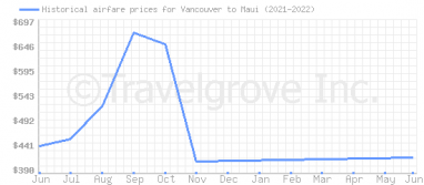 Price overview for flights from Vancouver to Maui