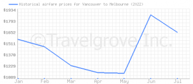 Price overview for flights from Vancouver to Melbourne