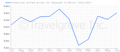 Price overview for flights from Vancouver to Mexico