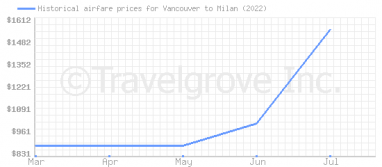 Price overview for flights from Vancouver to Milan