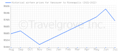 Price overview for flights from Vancouver to Minneapolis