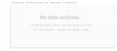 Price overview for flights from Vancouver to Montreal