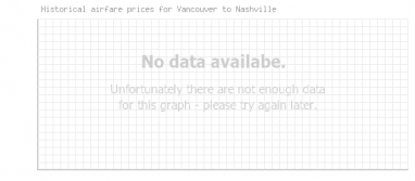 Price overview for flights from Vancouver to Nashville