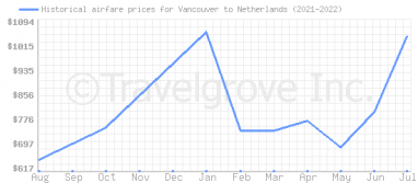 Price overview for flights from Vancouver to Netherlands