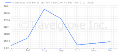 Price overview for flights from Vancouver to New York City