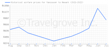 Price overview for flights from Vancouver to Newark