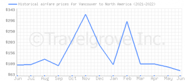 Price overview for flights from Vancouver to North America