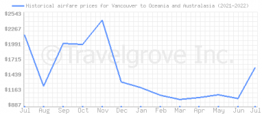 Price overview for flights from Vancouver to Oceania and Australasia
