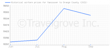 Price overview for flights from Vancouver to Orange County