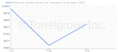 Price overview for flights from Vancouver to Orlando